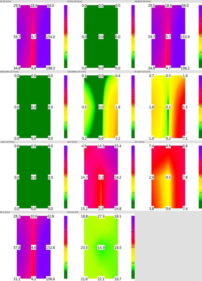 ベットでの交流電場(低周波)の測定結果