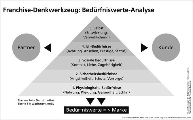 Franchise-Denkwerkzeug® Bedürfniswerte-Analyse © Bellone Franchise Consulting GmbH, Zug/CH