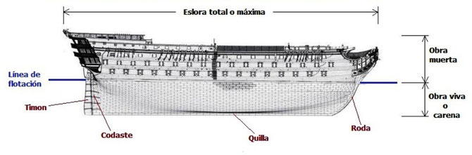 Parte inferior del barco de cubierta