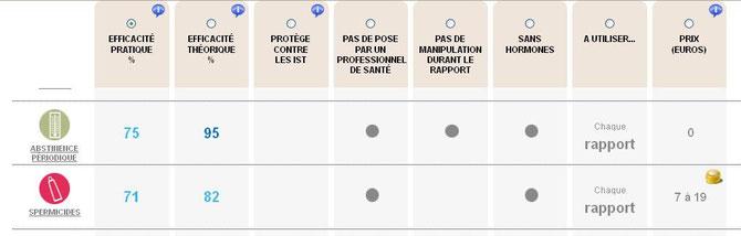 Les différents moyens de contraception, leurs caractéristiques et leur coût 3/3. Source: http://www.choisirsacontraception.fr/