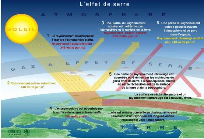 Schéma du fonctionnement de l'effet de serre sur Terre. Notez que le rayonnement solaire incident est égal au rayonnement solaire réfléchi. Source : cliquer sur l'image.