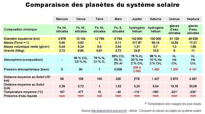 Principales caractéristiques des planètes du système solaire. Source: ENS LYON