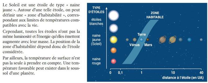 La zone d'habitabilité dépend de l'étoile du système solaire et de la distance planète-étoile. Source: Bordas 2010.