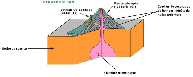 Volcan explosif en éruption.