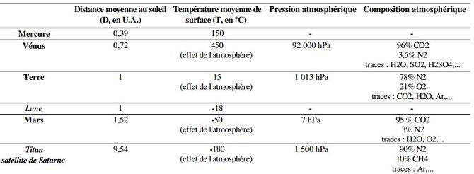 Données des planètes et du satellite Titan possédant une atmosphère. Source: modifié de ENS LYON. Cliquer sur l'image pour suivre le lien.