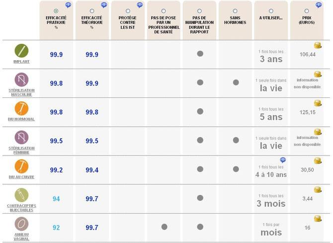 Les différents moyens de contraception, leurs caractéristiques et leur coût 1/3 . Source: http://www.choisirsacontraception.fr/