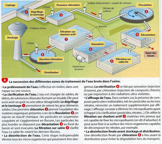 Principe de fonctionnement d'une station d'épuration.