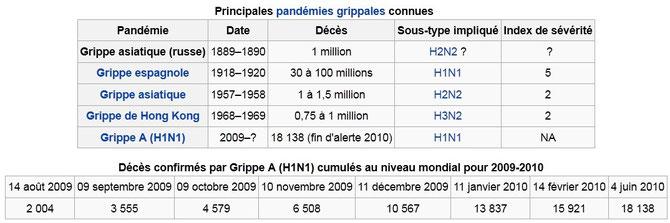 Résumé des victimes de la grippe (Virus H1N1) au 20ème siècle. Sources: wikipédia http://fr.wikipedia.org/wiki/Grippe#Pand.C3.A9mies_du_XXe.C2.A0si.C3.A8cle