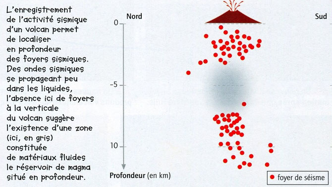 Localisation des foyers sismiques sous un volcan. Source: Belin 2007 p158.