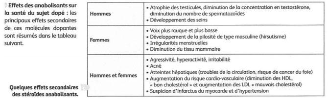 Effets des anabolisants sur la santé. Source : morand.