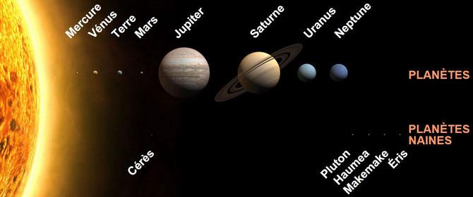 Le système solaire avec ses planètes dont les dimensions sont à l'échelle (les distances non). Source: wikipédia.