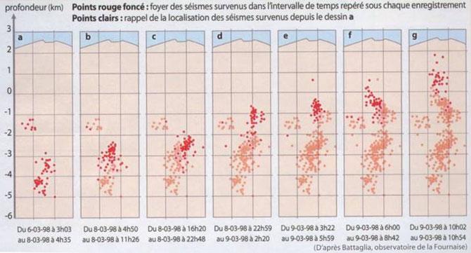 Evolution de la profondeur des foyers sismiques sous un volcan avant une éruption volcanique. Source: STV 4ème.