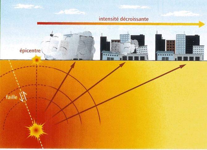 Schéma montrant la rupture de roches au niveau d'ue faille en profondeur et la création d'ondes sismiques qui se propagent dans toutes les directions. Plus les batiments sont loin de l'épicentre et moins ils seront touchés.