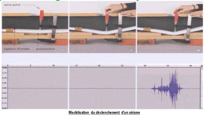 Modélisation d'un séisme par accumulation de pression exercée par un serre-joint sur une plaque de polystyrène.