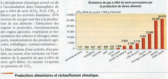 Conséquences de la production alimentaire sur le réchauffement climatique. Source hatier SVT.