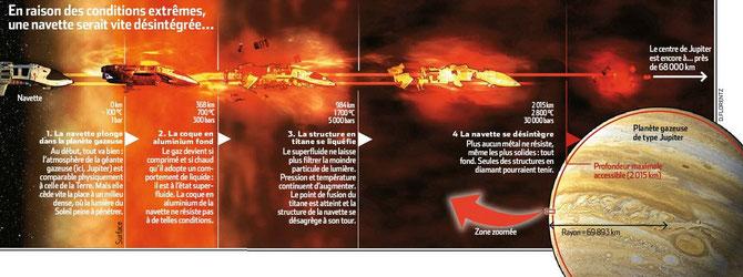 Est-il possible de traverser une planète gazeuse en navette spatiale ? Source: http://planete.gaia.free.fr/astronomie/syst.sol/planetologie/orbite.html