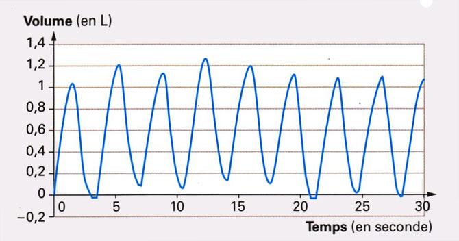 mesures du volume d'air inspiré et expiré lors d'un effort physique intense. Sources: http://raymond.rodriguez1.free.fr/Textes/231.htm