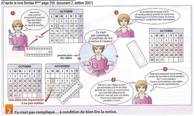Notice d'utilisation d'une pilule journalière. Source: Bordas, 4ème, 2007