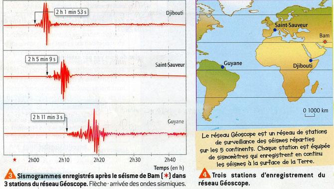 Sismogrammes enregistrés dans 3 paysa différents lors du séisme de Bam. Sources: SVT Belin, 2007 p143.