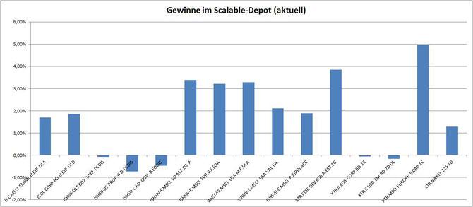 Musterdepot Scalable: Anlageerfolg nach einem Monat