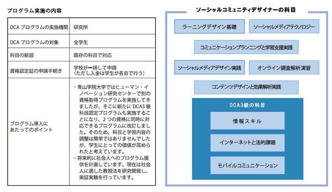 DCA資格認定 青山学院大学 プログラム実施の内容等資料
