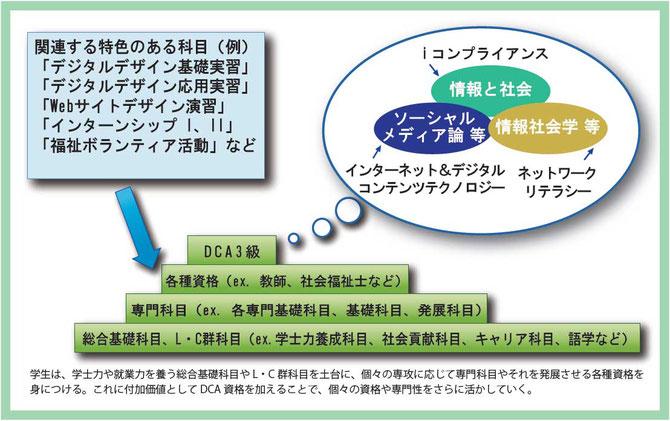 DCA資格制度 東北福祉大 DCA3級への取り組み