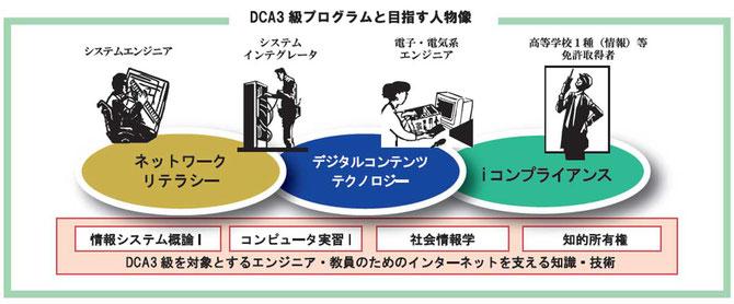 DCA3級プログラムと目指す人物像