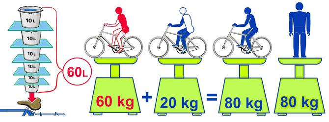 Sitzprobleme Radfahren