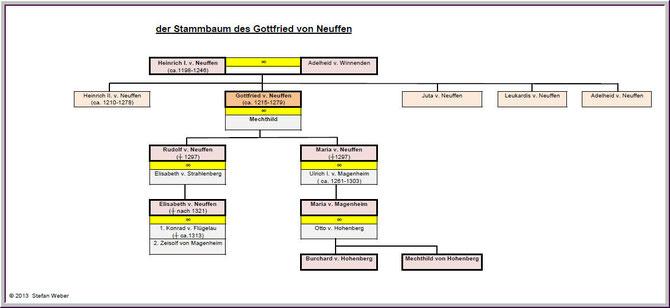 der Stammbaum Gottfrieds