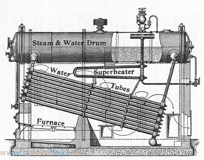 An exemple of a Babcock & Wilcox superheater 1905