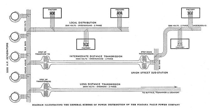 Diagram of General Scheme of Power Distribution.