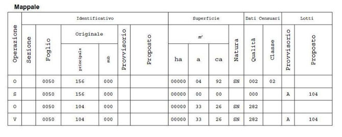 Compilazione del modello censuario