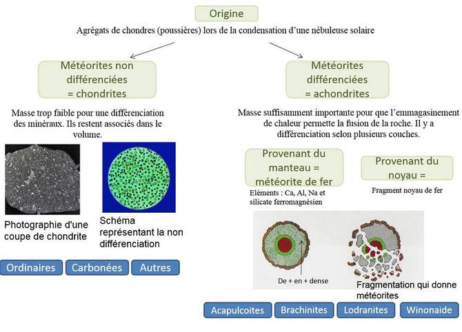 Classification réalisée par Isaline