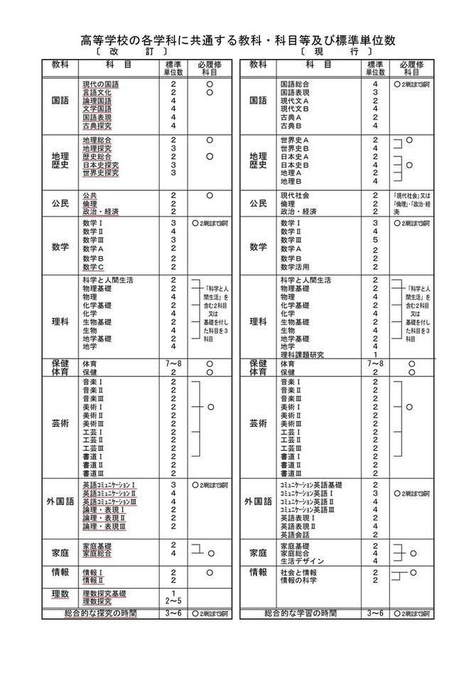令和7年2025年1月大学入学共通テストのポイント