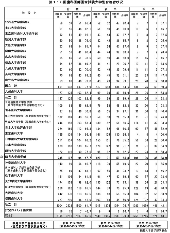 第113回(2020年) 歯科医師国家試験結果