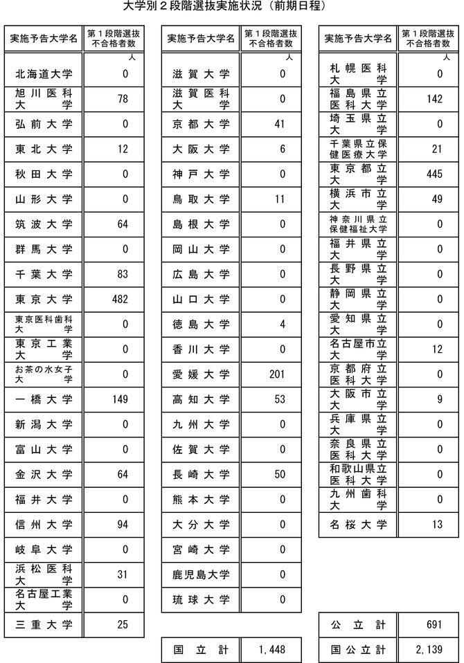 令和3年度 2021年度 国公立大学入学者選抜(分離・分割方式による一般入試(前期日程分))の実施状況