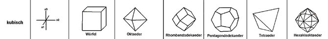 Kristallstruktur von Heilsteinen helfen bei der Auswahl von Edelsteinen.