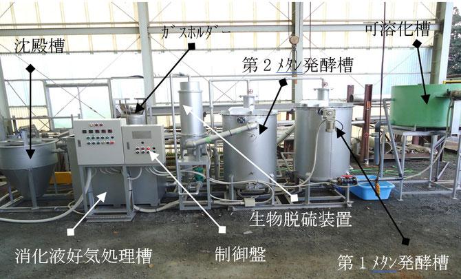 高効率バイオガス(メタン発酵)装置の概要図