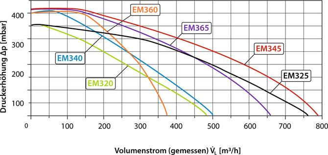 Luft Kennlinien EM 300 Serie