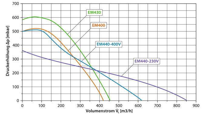 Luft Kennlinie EM 400 Serie