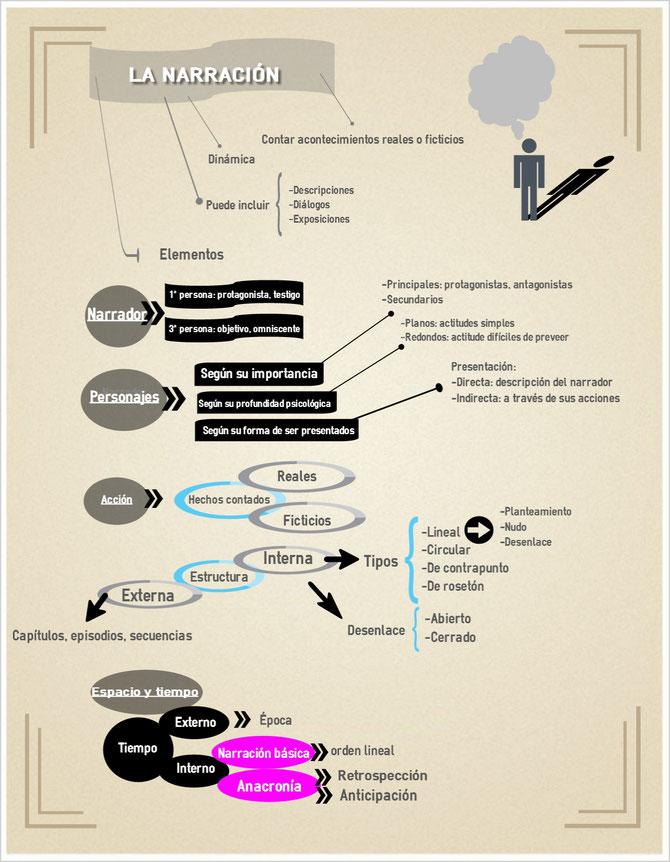 Infografía sobre la narración.