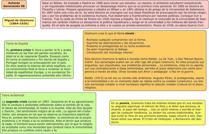 Esquema sobre Unamuno. Blog Alumnos en red(ados).