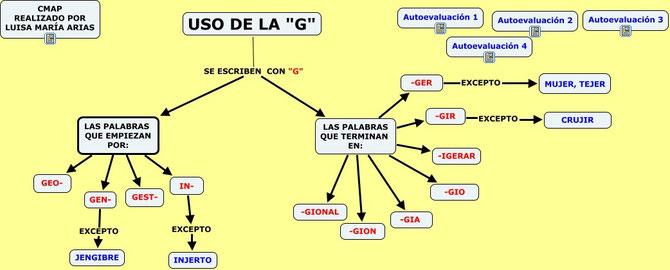 """CMAP sobre el uso de la """"G"""". Realizado por Luisa Maria Arias."""