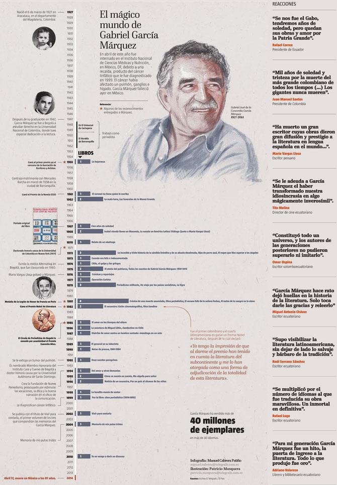 Infografía sobre Gabriel García Márquez