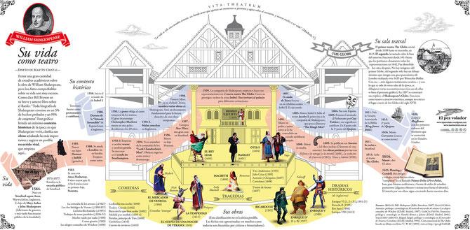 Infografía sobre Shakespeare