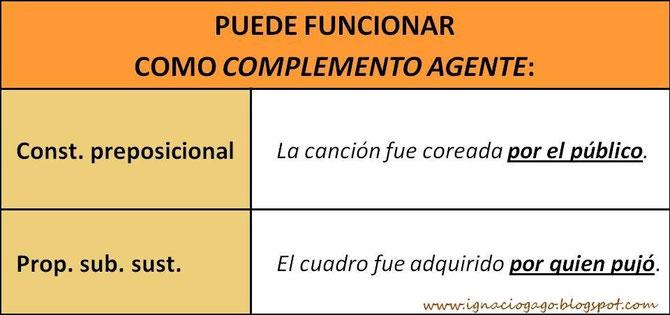 Sintagmas y proposiciones que pueden funcionar como complemento agente.