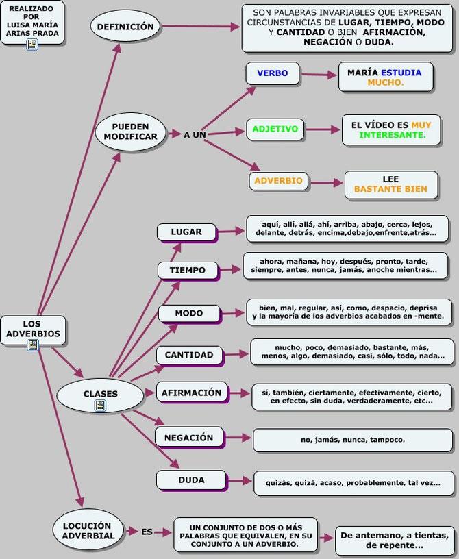 Mapa conceptual sobre el adverbio. Realizado por Luisa María Arias Prada