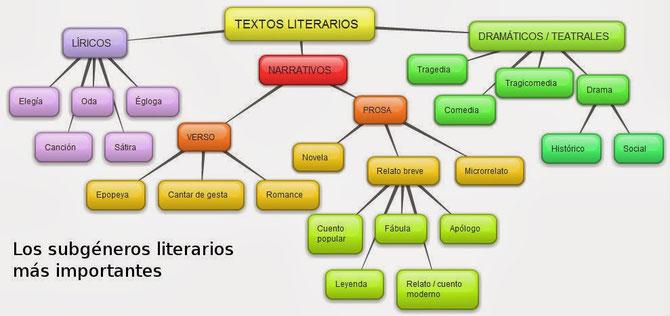 Esquema de los géneros literarios con sus subgéneros.