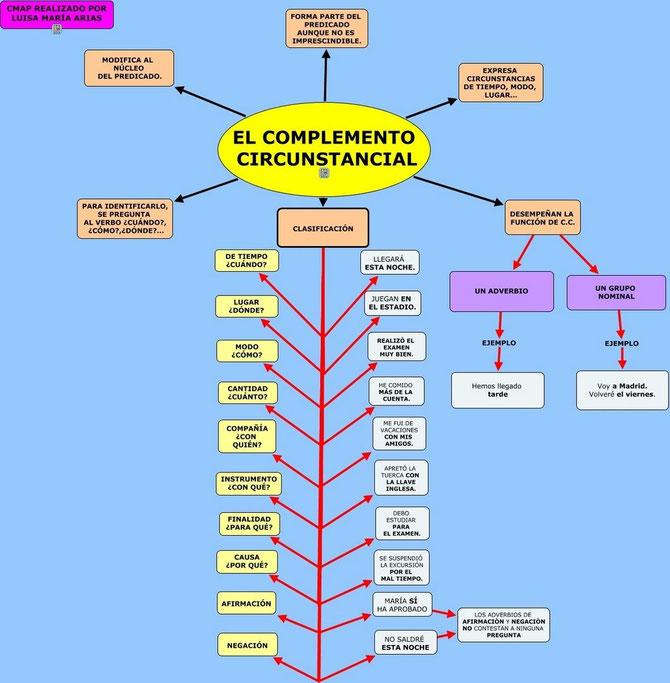 Mapa conceptual del complemento circunstancial
