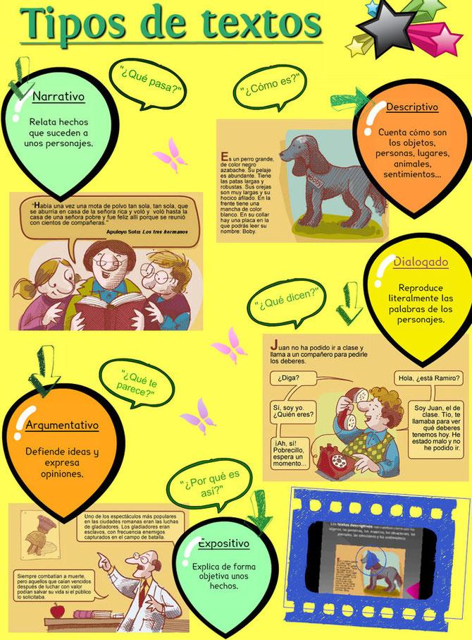 Infografía sobre los tipos de texto.